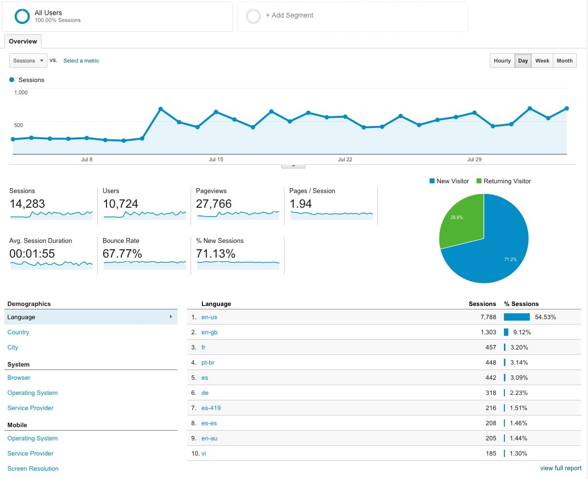 Google Analytics Info Screen