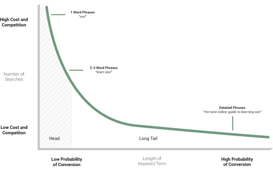 Keywords Graph