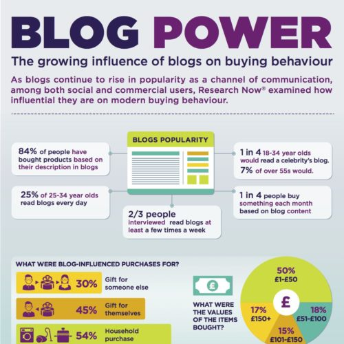 Blog Power