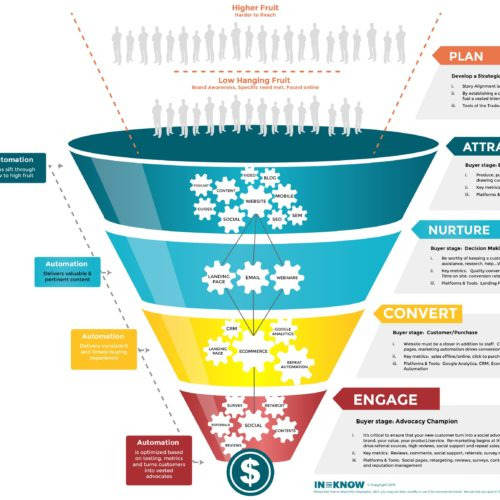 The Copyright Funnel