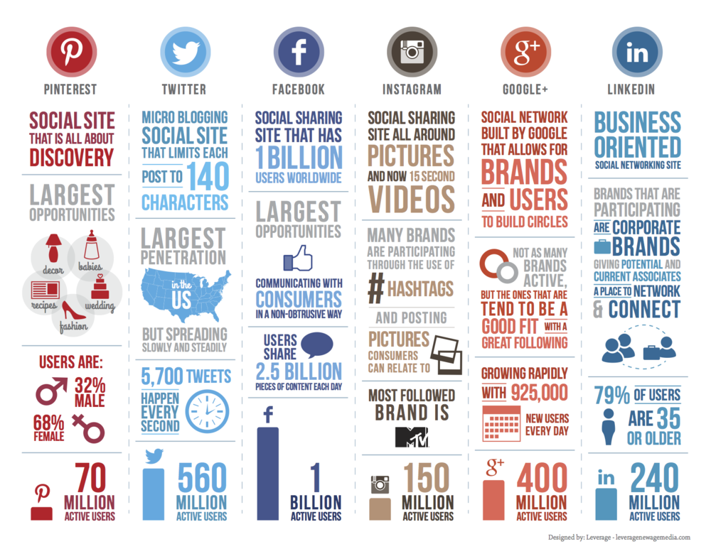 A Guide to Social Media Networks